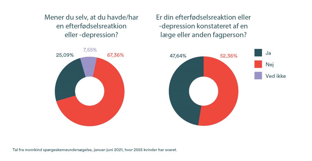 grafer fra momkinds survey om fødselsdepression