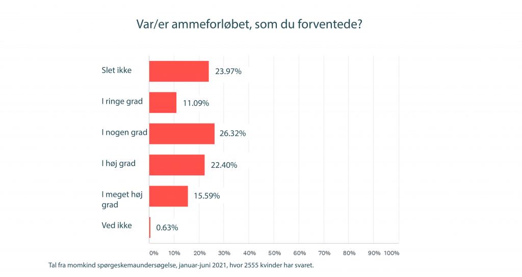 amning momkind survey